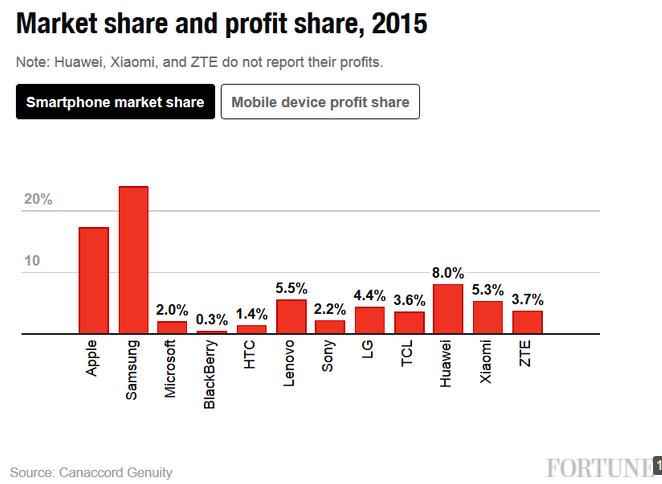 canaccord-market-share-profit-share-2015