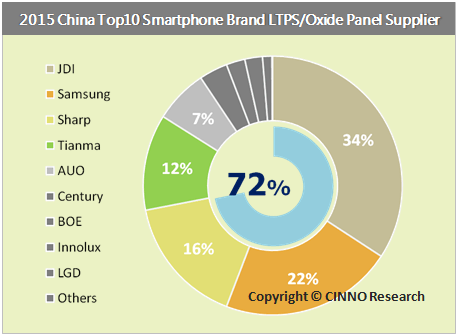 cinnoresearch-2015-china-top-10-smartphone-brand-ltps-oxide-panel-supplier
