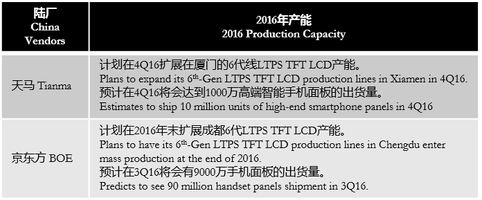 digitimes-2016-china-panel-makers-production