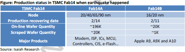 isaiahresearch-tsmc-earthquake-impact