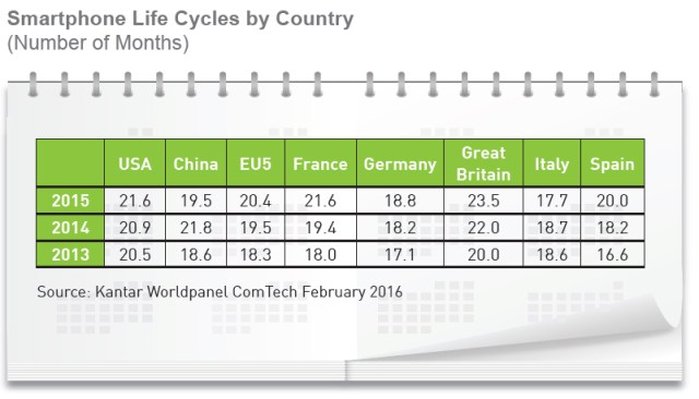 kantarworldpanel-smartphone-lifecycles-by-country-2013-2015