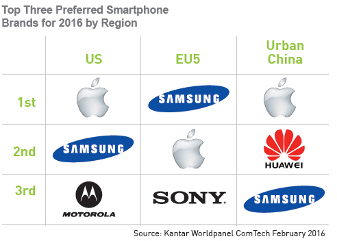 kantarworldpanel-smartphone-top-3-preferred-brands-2016