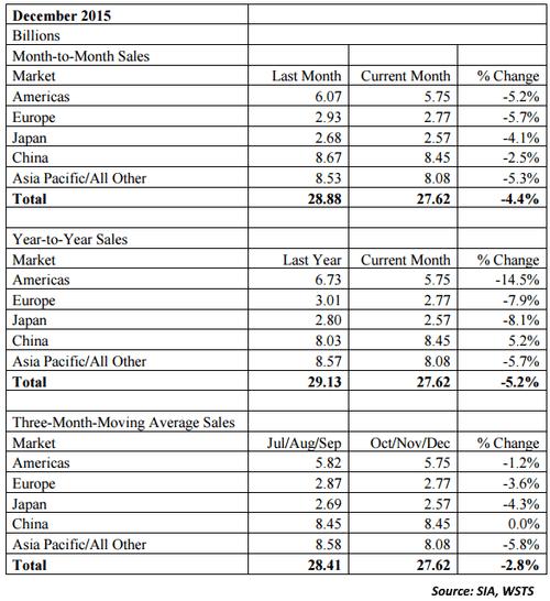 sia-semiconductor-sales-dec.2015