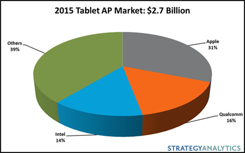 strategyanalytics-2015-tablet-ap-market