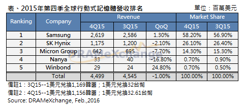 trendforce-4q15-dram-ranking