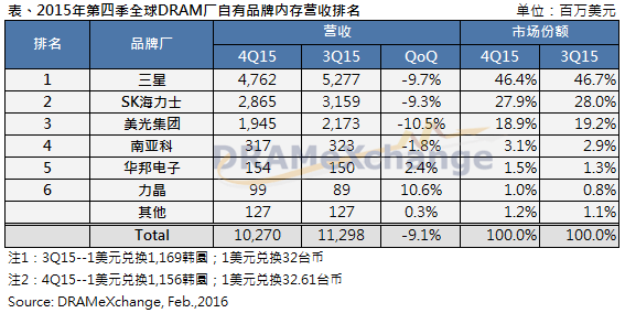 trendforce-4q15-dram-vendors-ranking