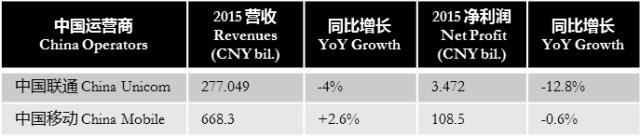 chinamobile-unicom-2015-financial