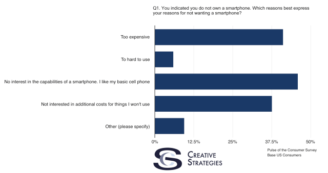 creativestrategies-us-does-not-use-smartphone