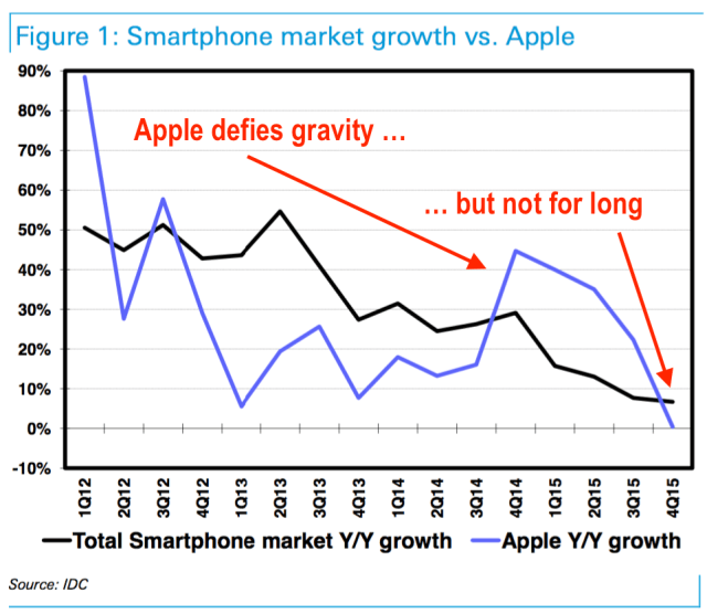 deutschebank-smartphone-market-growth-vs-apple
