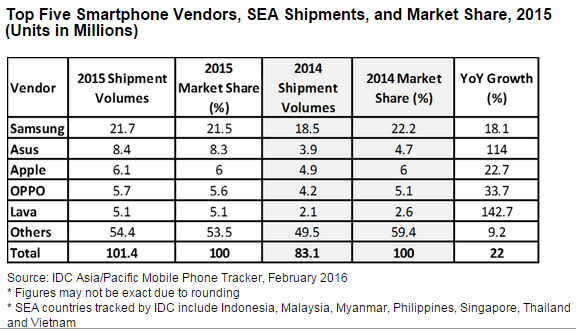 idc-2015-sea-smartphone-top-5-vendors