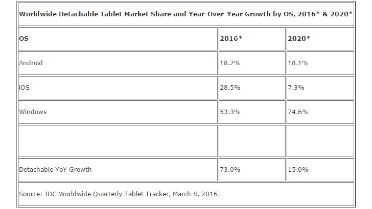idc-ww-detachable-tablet-market-share-2016-2020
