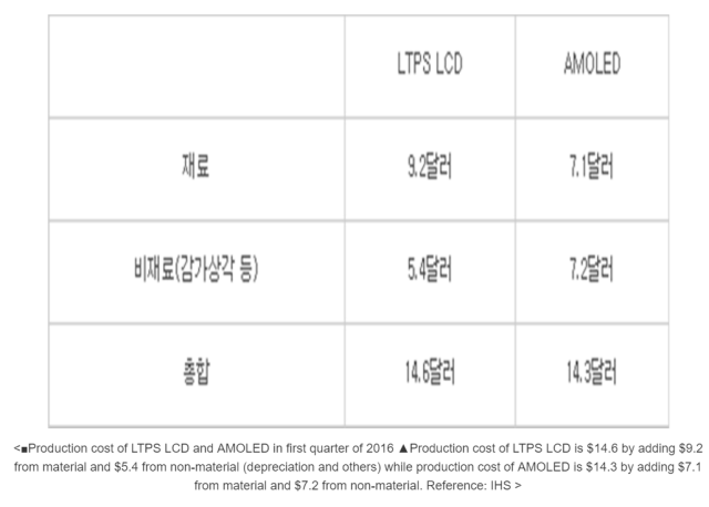 ihs-production-cost-lcd-amoled-1q16