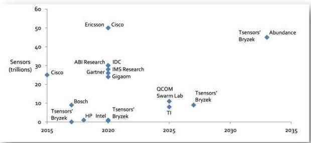luxresearch-sensor-forecast-for-the-iot