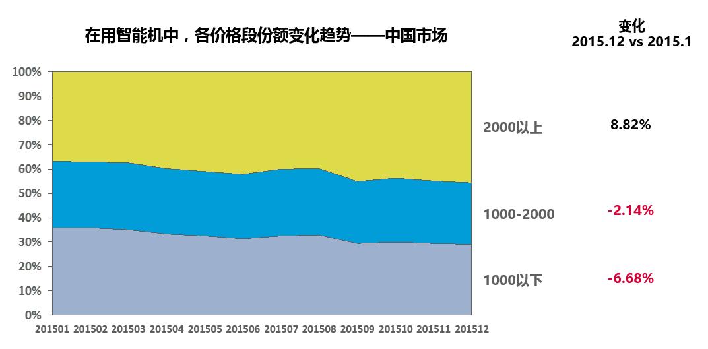 nielsen-price-segment-china-smartphone-2015