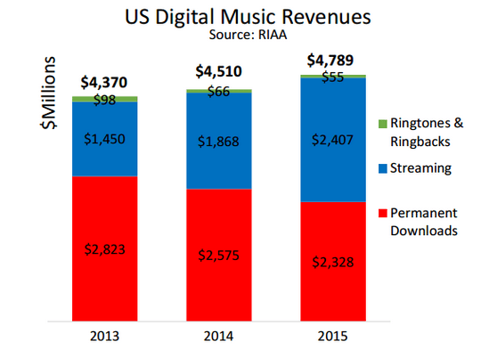 riaa-2015-digital-music-revenue-in-us