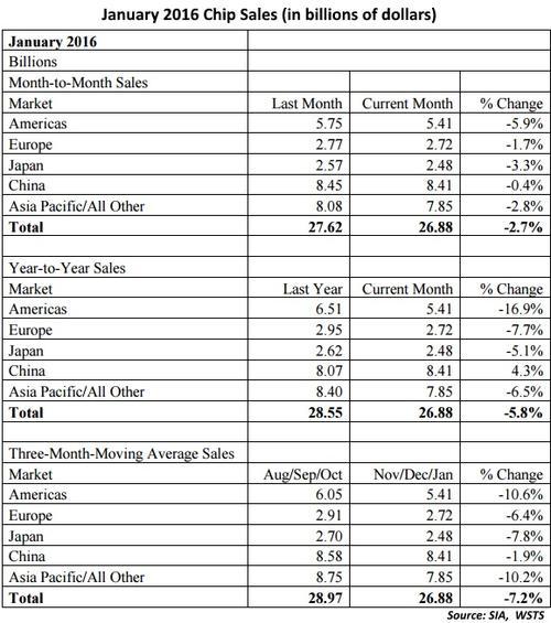 wsts-jan-2016-chip-sales