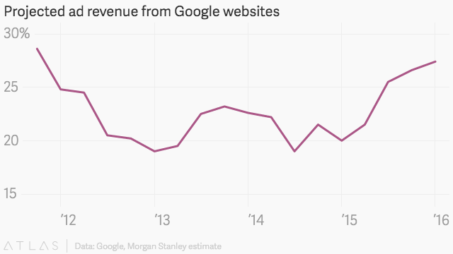 alphabet-1q16-revenue