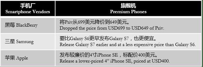 businessinsider-premium-lower-price