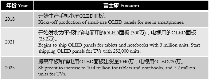 digitimes-foxconn-sharp-oled-development