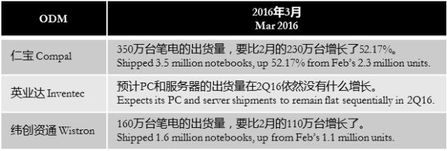 digitimes-notebook-odm-march-2016