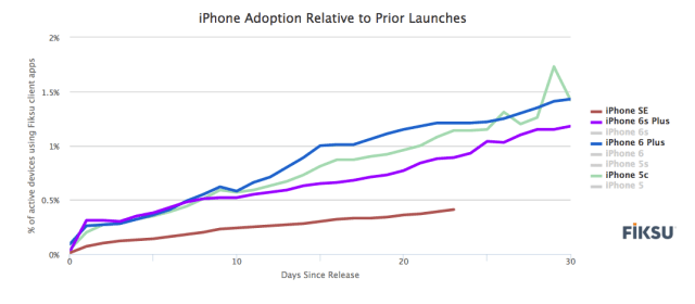 fiksu-apple-iphone-adoption-relative-to-prior-launches