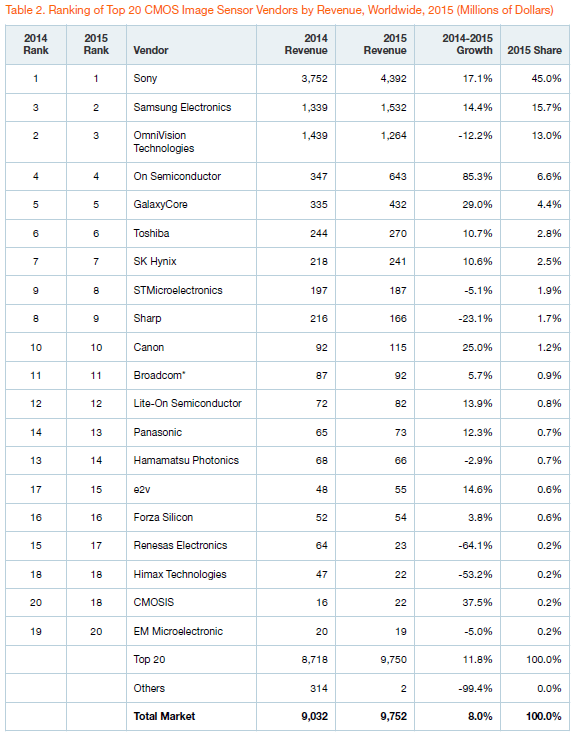gartner-top-20-cis-vendors-by-revenue-2015
