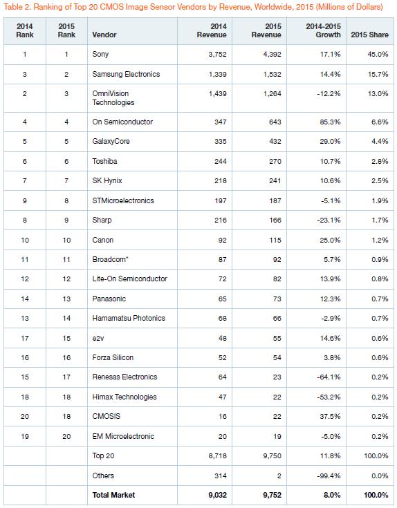gartner-top-20-cis-vendors-by-revenue-2015