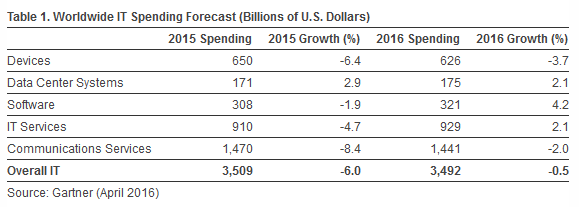 gartner-ww-it-spending-forecast-2016