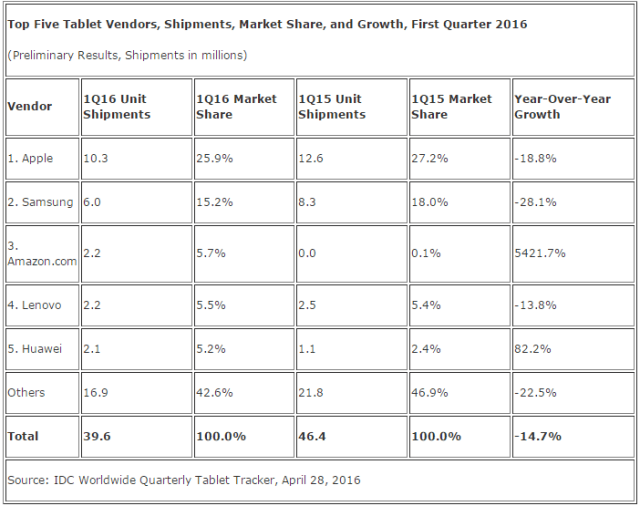 idc-top-5-tablet-vendors-1q16