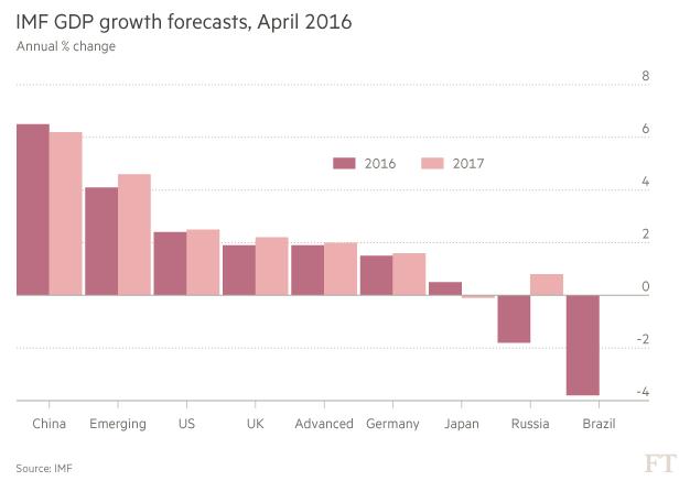 imf-gdp-growth-forecast-2016-4