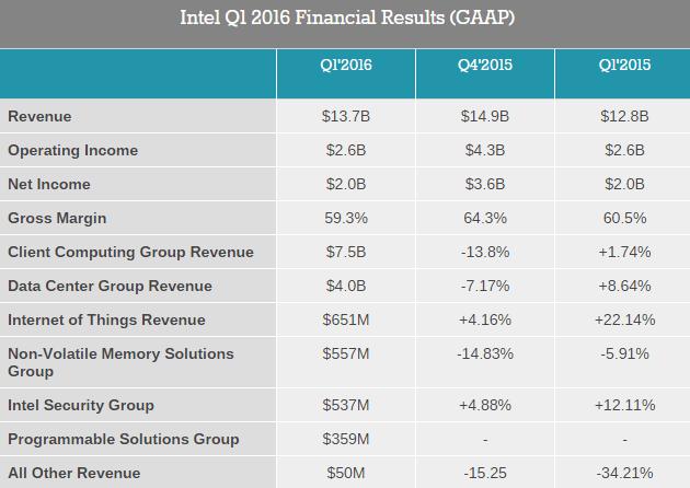 intel-1q16-financial-report