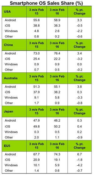 kantar-ios-vs-android-market-share-china-europe-usa