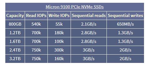 micron-9100-pcie-nvme-ssd