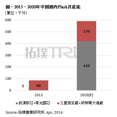 trendforce-china-nand-flash-2020