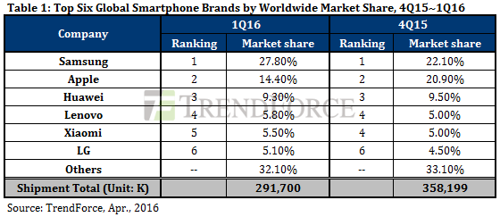 trendforce-top-6-global-smartphone-brands-ww-4q15-1q16