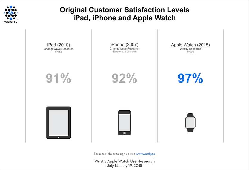 wristly-customer-satisfaction-levels-apple-products-2015