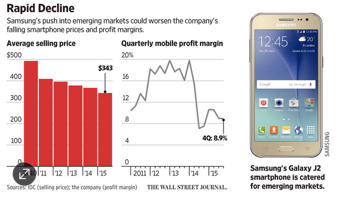 wsj-rapid-decline-samsung-from-idc