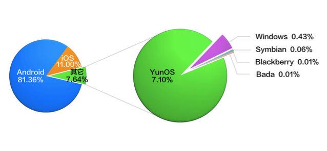 alibaba-yunos-3rd-os