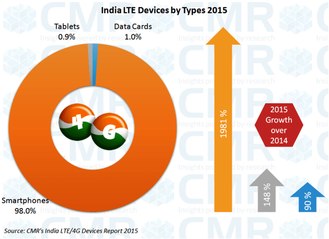 cmr-india-lte-devices-by-types-2015