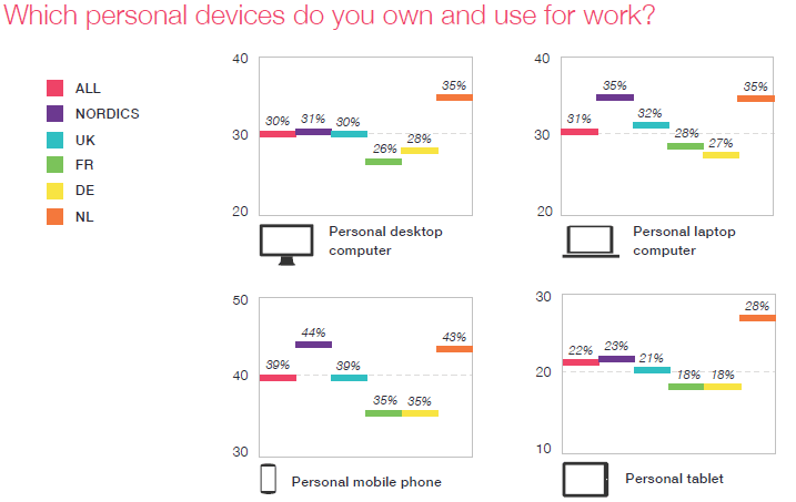 fuze-personal-devices-used-for-work