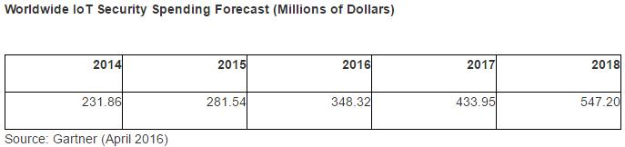 gartner-iot-securty-spending-forecast