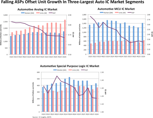 icinsights-falling-asps-offset-unit-growth-in-three-largest-auto-ic-market-segments-2015