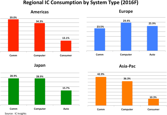 icinsights-regional-ic-consumption-by-system-type-2016
