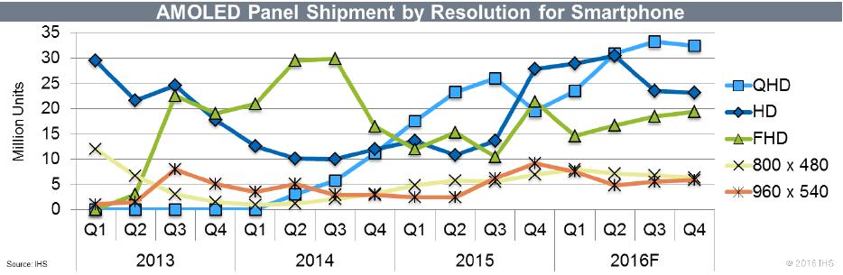 ihs-amoled-panel-shipment-resolution-for-smartphone-2016
