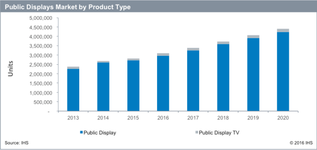 ihs-public-display-by-product-type