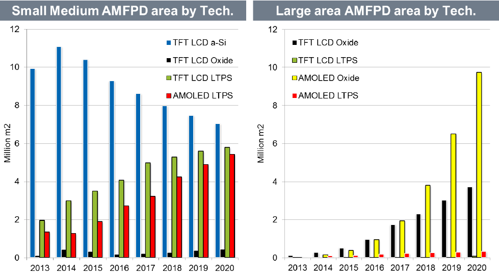 ihs-small-medium-amfpd-area-by-tech-2013-2020