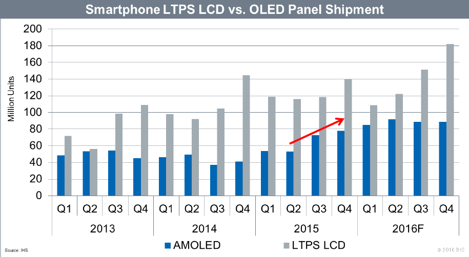 ihs-smartphone-ltps-lcd-vs-oled-2015-2016