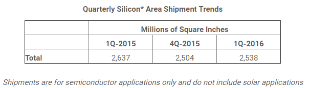 semi-quarterly-silicon-area-shipment-trends