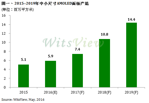 trendforce-2015-2015-mid-to-small-amoled-panel-production