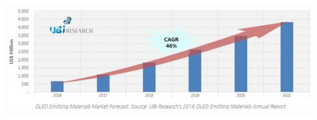 ubiresearch-oled-materials-forecast